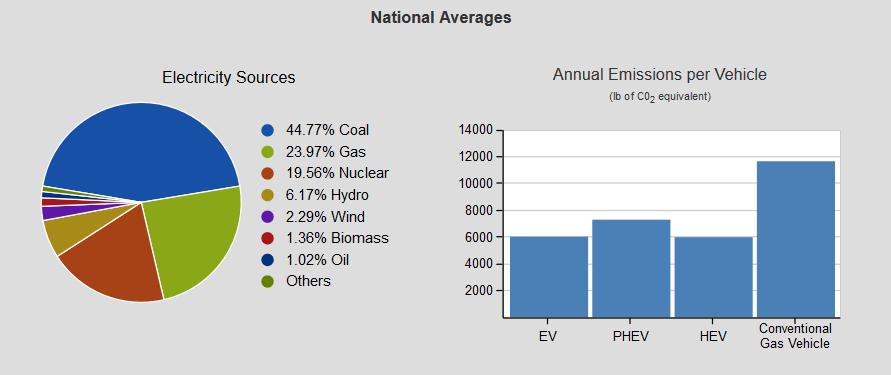 National Averages_Benefits